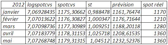 Prévision (mse=0,062701)