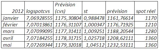 Prévision (mse=0,062815)