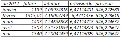 Prévision (mse=0,268994)