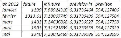 Prévision (mse=0,323793)