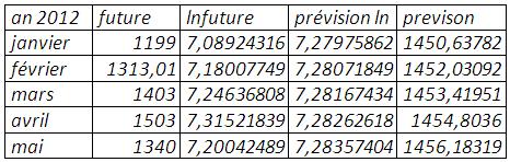 Prévision (mse=0,49809)