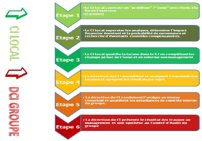 Processus d'analyse et de reporting des défaillances du contrôle interne financier chez France Telecom Orange