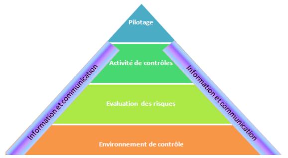 Pyramide du COSO