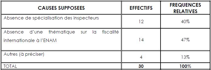 Répartition des données d'enquête relatives au problème de la non maîtrise du concept des paradis fiscaux