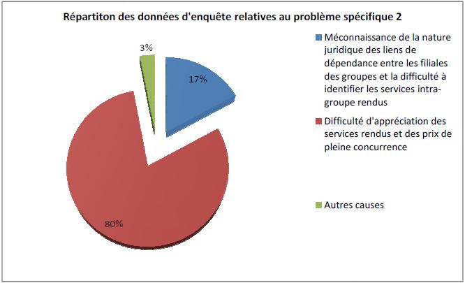 Répartition des données d'enquête relatives au problème spécifique 2'
