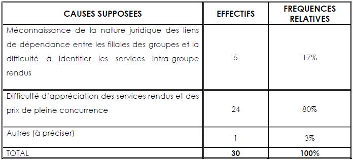 Répartition des données d'enquête relatives au problème spécifique 2