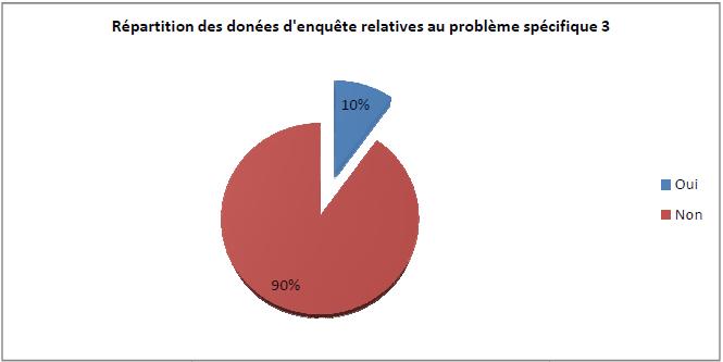 Répartition des données d'enquête relatives au problème spécifique 3'