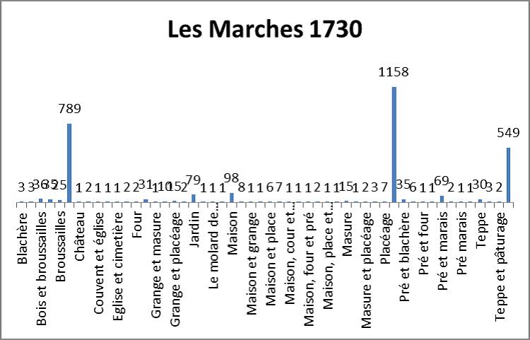 Répartition des parcelles par nature du sol - Mappe des Marches 1730