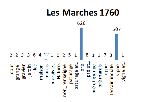 Répartition des parcelles par nature du sol - Mappe du nouveau territoire des Marches 1760