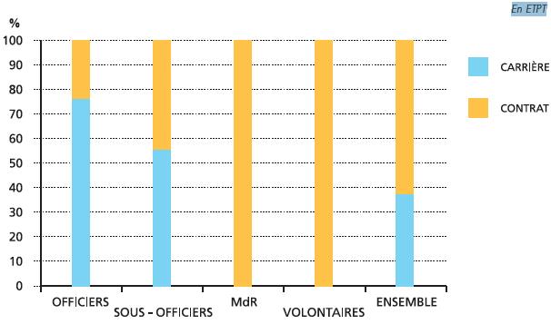 Répartition entre militaires de carrière et militaires sous contrat par catégorie