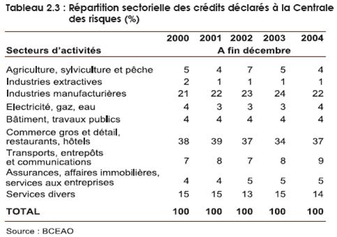 Répartition sectorielle des crédits déclarés à la Centrale des risques