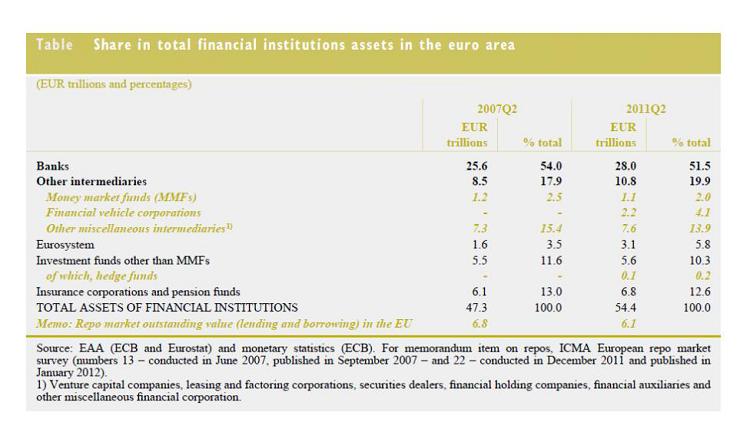 Représentation des acteurs du Shadow Banking en zone Euro