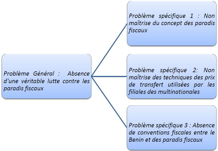 Représentation schématique de la problématique structurée