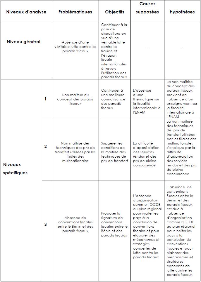 Tableau de Bord de l'Etude sur les paradis fiscaux et la lutte contre la fraude et l'évasion fiscales internationales