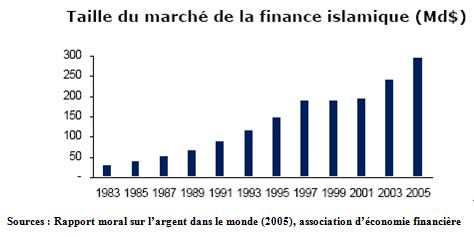 Taille du marché de la finance islamique