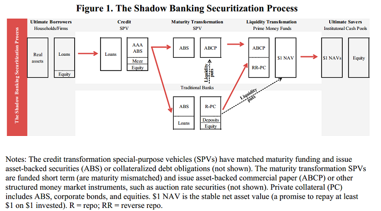 The Shadow Banking Securitization Process