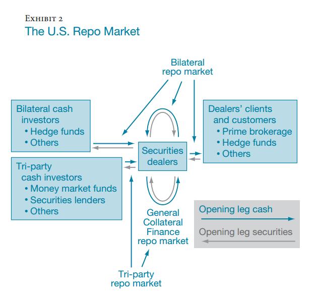 The U.S. Repo Merket