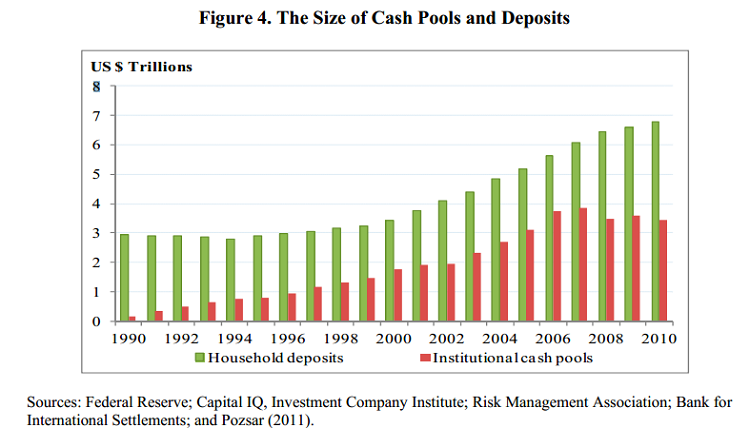 The size of Cash Pools and Deposits