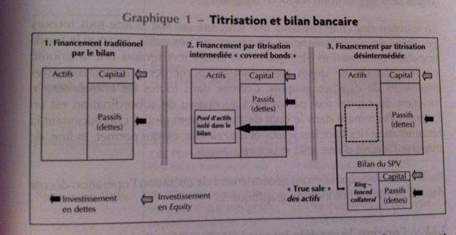 Titrisation et bilan bancaire'