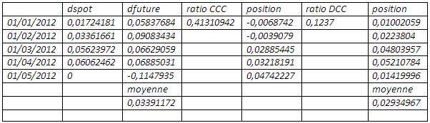 comparaison couverture CCC et DCC