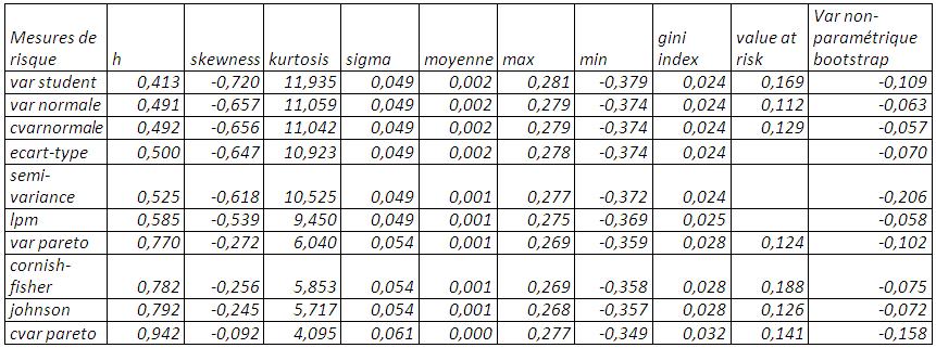 les taux de couverture issus des modèles statiques ainsi que leur coefficient de Gini