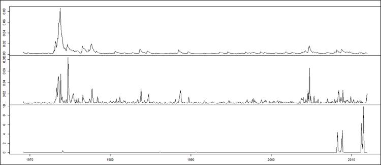matrice des variances conditionnelles dynamiques des rendements des prix spot et à terme du soja et ceux des prix du baril de pétrole
