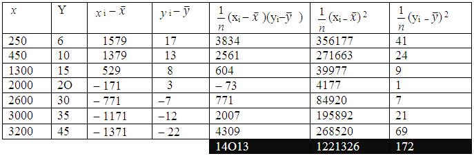 Calcul des variances et des covariances