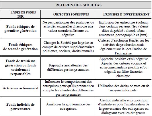 Classification des fonds ISR par Arjaliès de la Lande