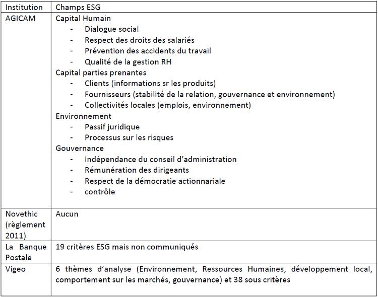 Comparaison des grilles de notation de quelques acteurs de l'ISR