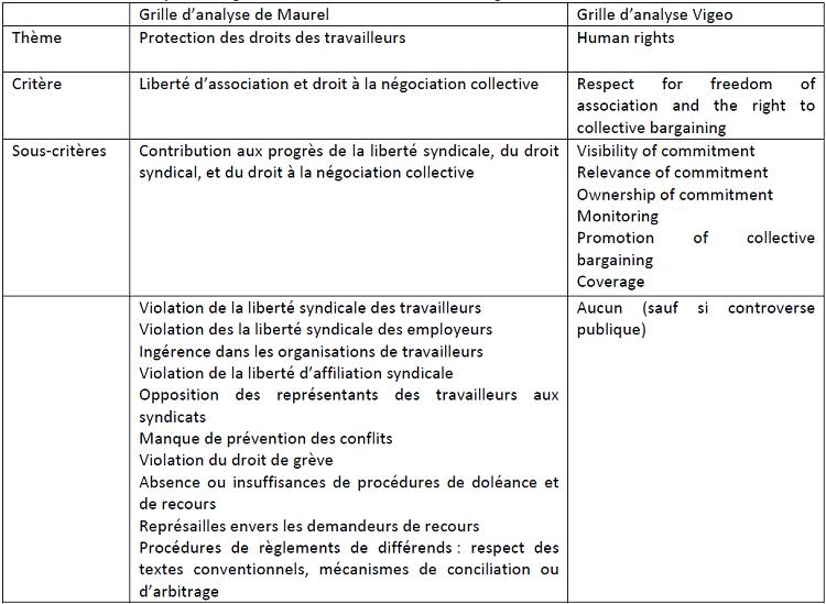 Comparaison globale d'une section de la Grille Vigeo et du référentiel Maurel