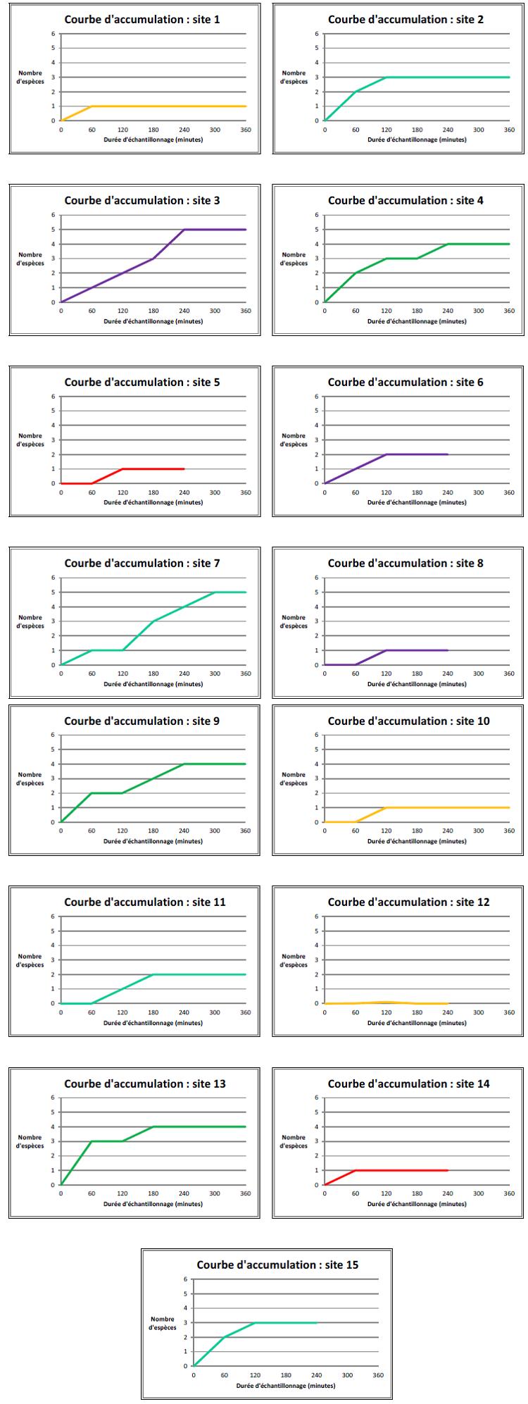 Courbe d'accumulation de chaque site échantillonné
