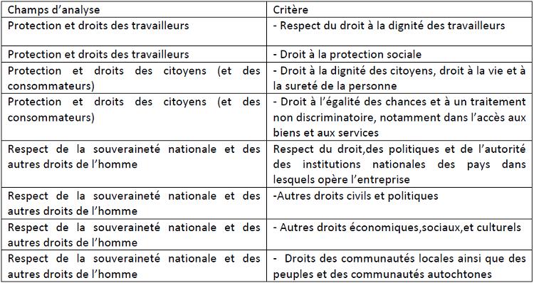 Critères listés par Maurel absents du référentiel Vigeo