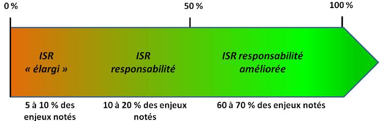 Estimation de l'exhaustivité des grilles de notation de trois ISR