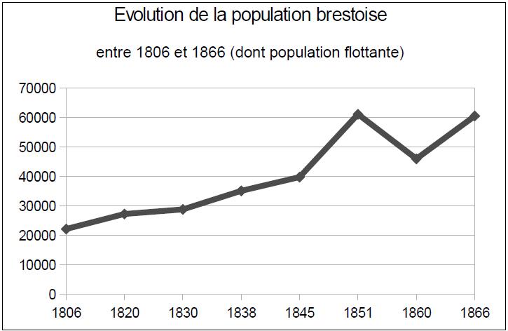 Evolution de la population brestoise