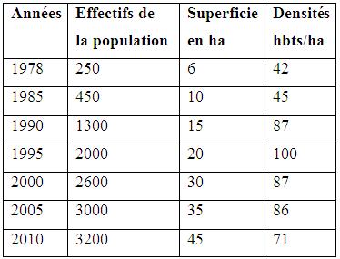 Evolution de la population, densité et consommation annuelle moyenne en terrain a Youpwe