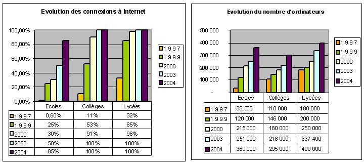 Evolution du nombre d'ordinateur et de connexions Internet dans les établissements scolaires
