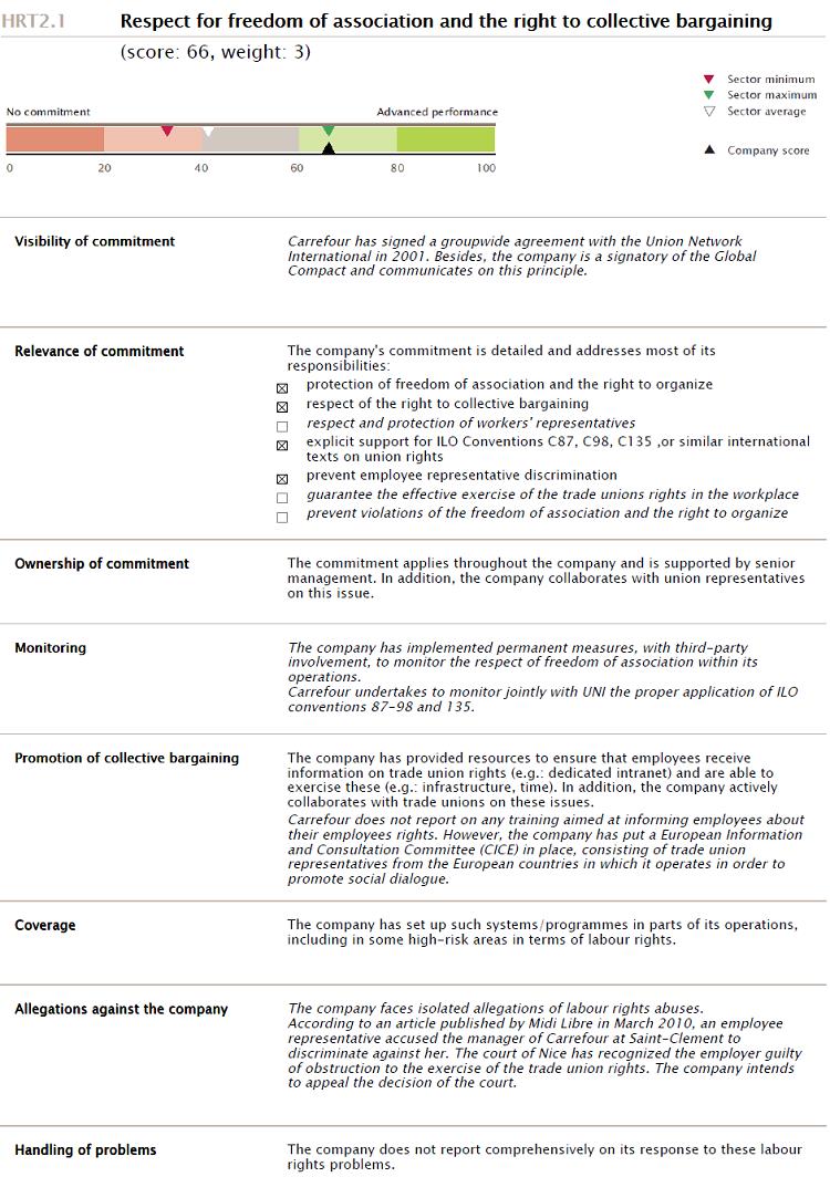 Extrait de l'analyse d'un critère de la fiche 2011 de Carrefour