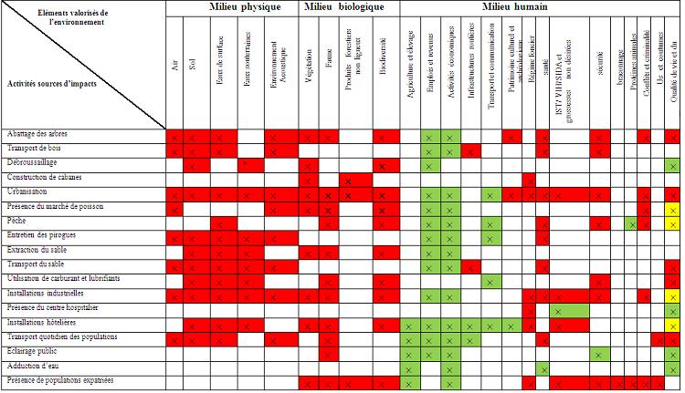 Identification des impacts liés à l'exploitation et à l'utilisation de l'espace à mangrove à Youpwe