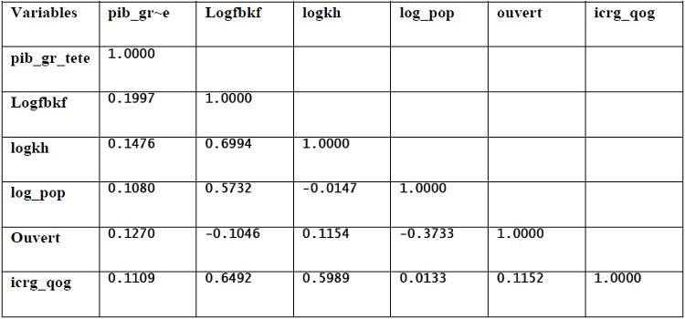 Les corrélations entre les variables