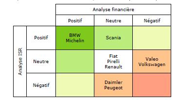 Matrice analyse financière ISR du groupe de prévoyance Aprionis