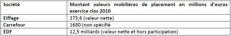 Montant des VMP de trois sociétés du CAC 40 (rapports annuels)