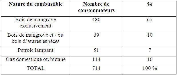Nature de combustible et effectif de la population utilisant le bois de mangrove à Youpwe