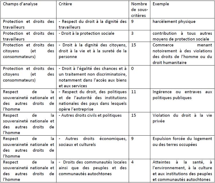 Nombre de sous critères absents classé par champs d'analyse et par critère