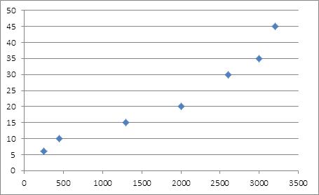 Nuage de point mettant en relation l'augmentation de la population  et l'évolution de l'occupation de l'espace à Youpwe