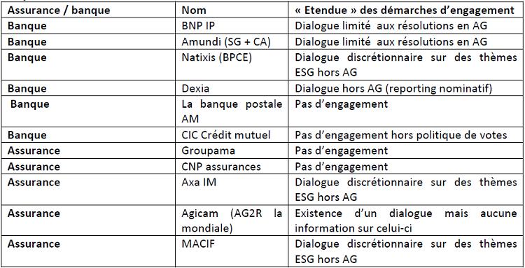 Périmètre des démarches d'engagement de onze banques et assurances françaises majeures