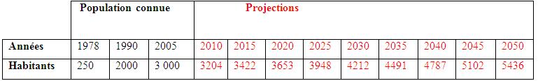 Projection de la population de Youpwe  à l'échéance 2050