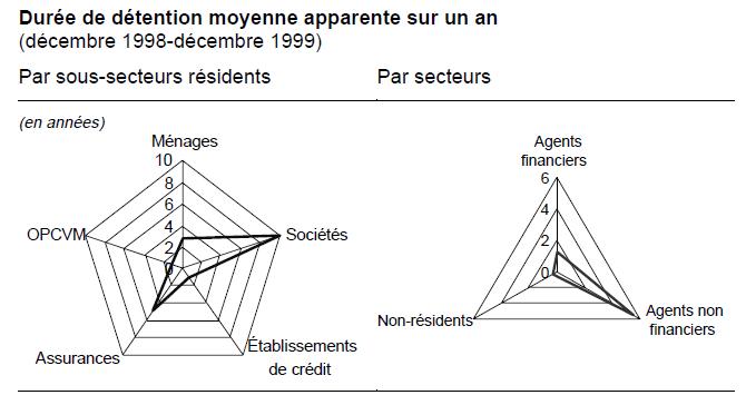 Quelle est la durée de détention des actifs en France
