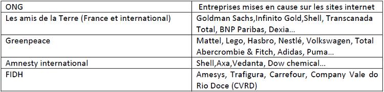 Quelques exemples d'entreprises dénoncées par quatre ONG internationales