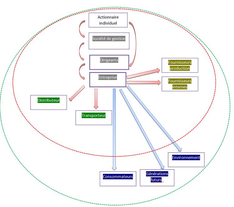 Responsabilités des acteurs de la chaîne de production et de vente