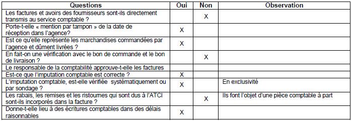 Annexe 1 : Questionnaire de contrôle interne du cycle achat